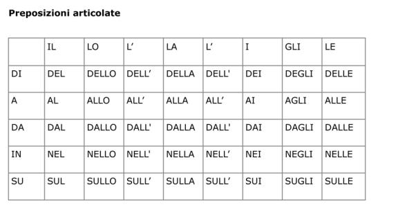 Microsoft Word - preposizioni_semplici_articolate_doc